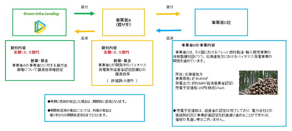 第4弾】貸付残高100億円突破記念...