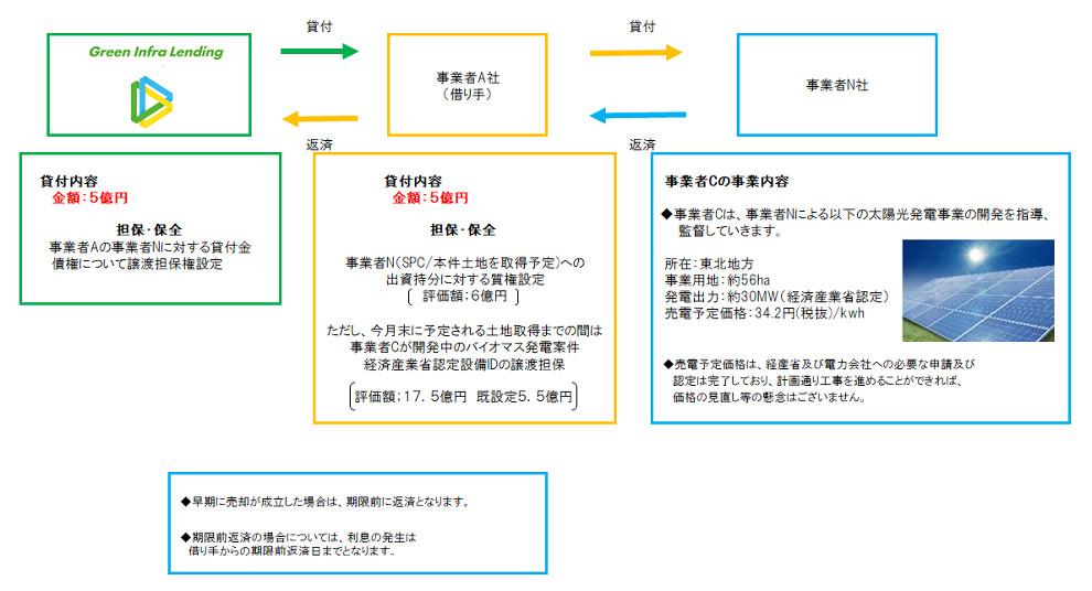 グリーンインフラレンディングの事業権利担保スキーム図