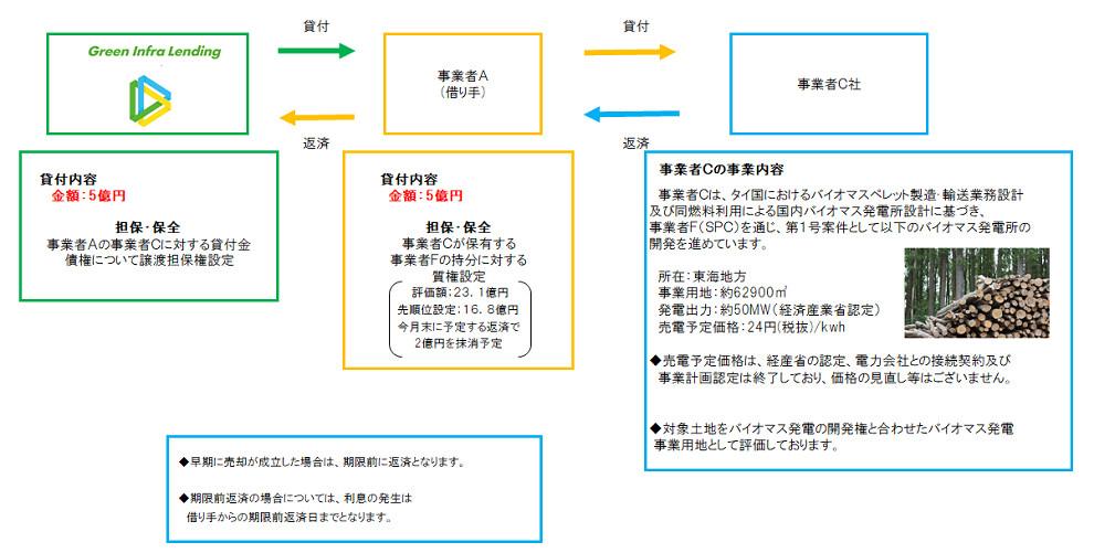 グリーンインフラ投資案件スキーム図